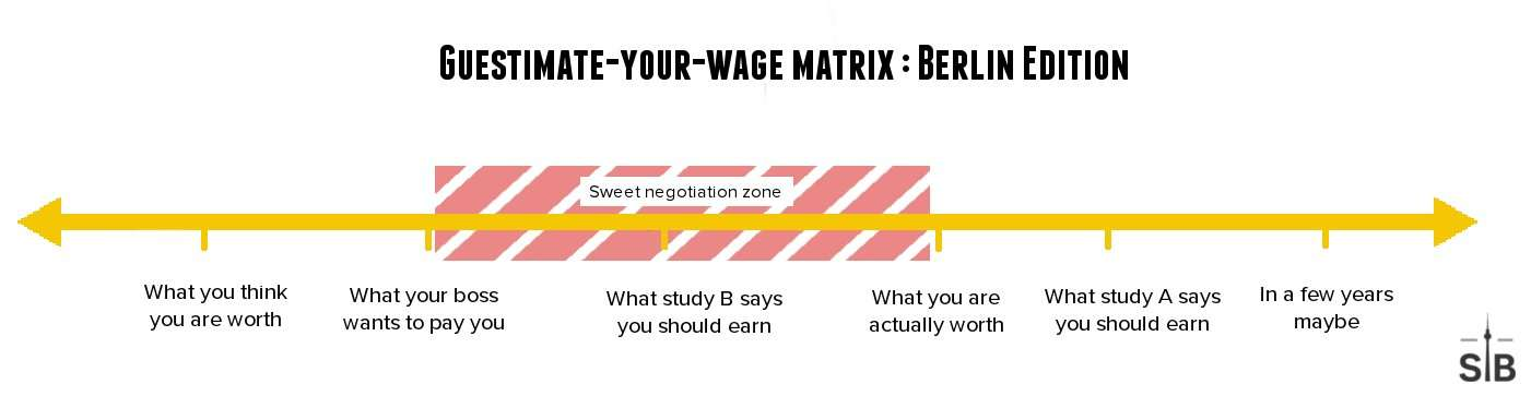 salary in Berlin