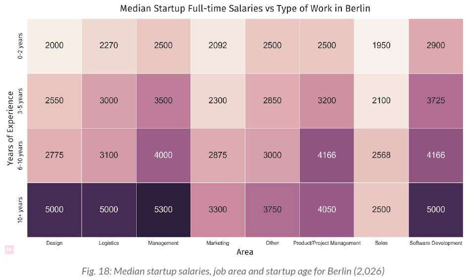 how much should i get paid in Berlin